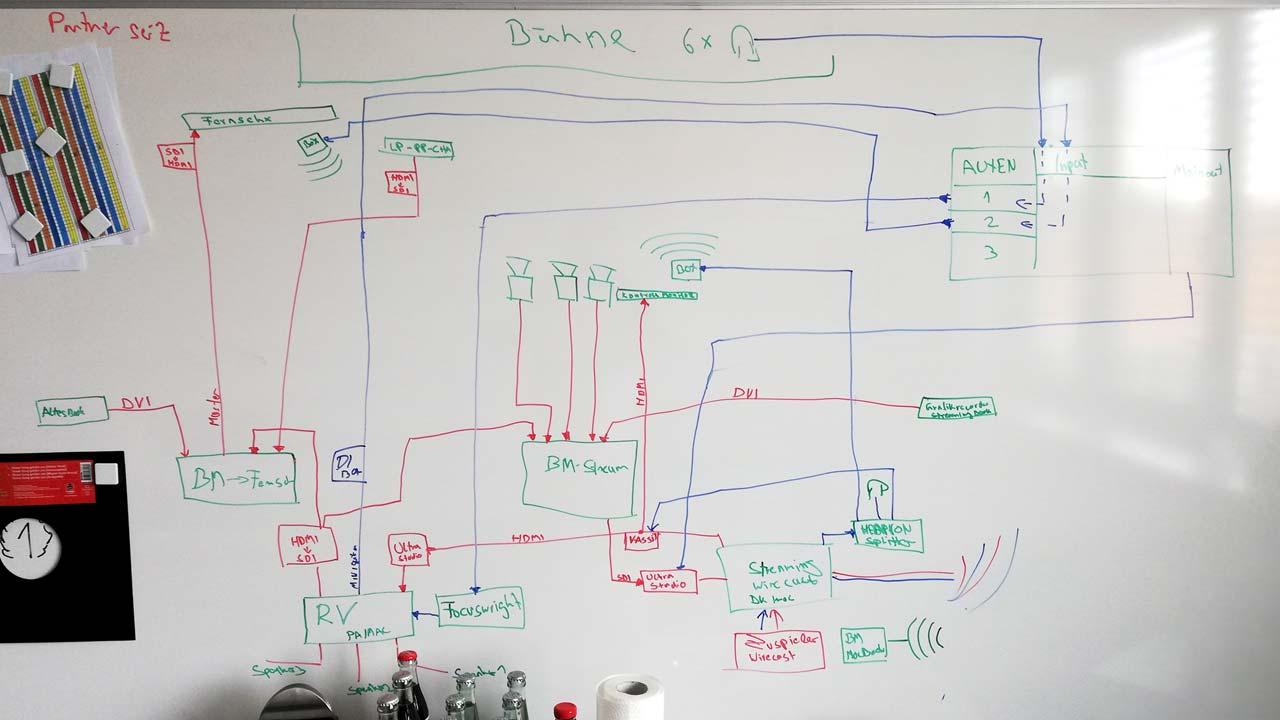 So sah es an unserem Whiteboard aus. Der technische Ablauf musste genau geplant werden.
