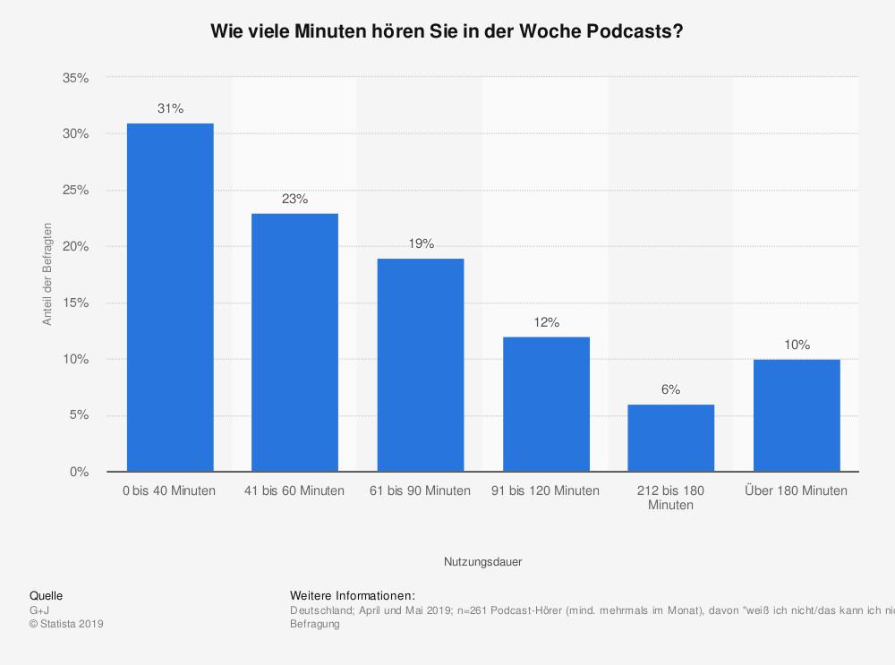 Quelle: https://de.statista.com/statistik/daten/studie/1032152/umfrage/ nutzungsdauer-von-podcasts-in-deutschland/