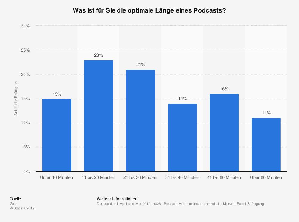 Quelle: https://de.statista.com/statistik/daten/studie/1032178/umfrage/ optimale-laenge-von-podcasts-in-deutschland/