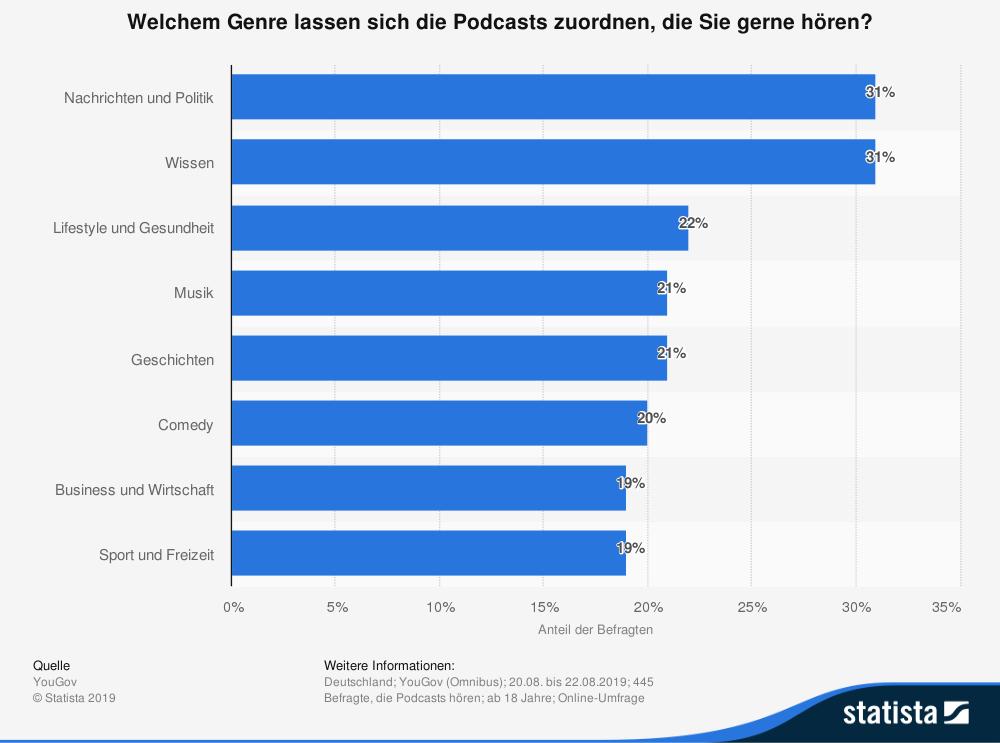 Quelle: https://de.statista.com/statistik/daten/studie/1054133/umfrage/ beliebteste-genres-fuer-podcasts-in-deutschland/
