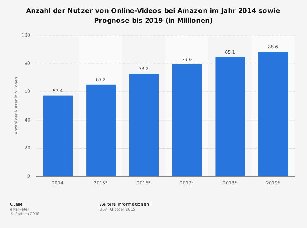 Diese Grafik zeigt die Nutzeranzahl von Online Videos auf Amazon bis zum Jahr 2019.