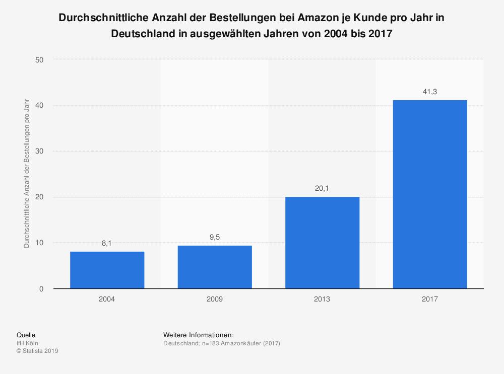 Die Grafik zeigt die durchschnittliche Anzahl der Bestellungen pro Kunde pro Jahr. Sie steigt stetig.