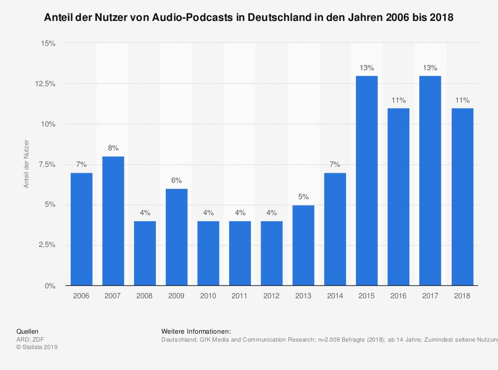 Quelle: https://de.statista.com/statistik/daten/studie/946103/umfrage/ nutzeranteil-von-podcasts-in-deutschland/